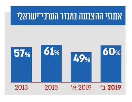אחוזי ההצבעה במגזר הערבי-ישראלי