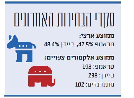 סקרי הבחירות האחרונים בארצות הברית