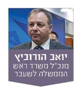 יואב הורביץ