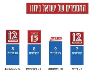 המספרים של ישראל ביתנו